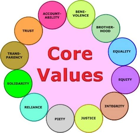 What are your values in life essay